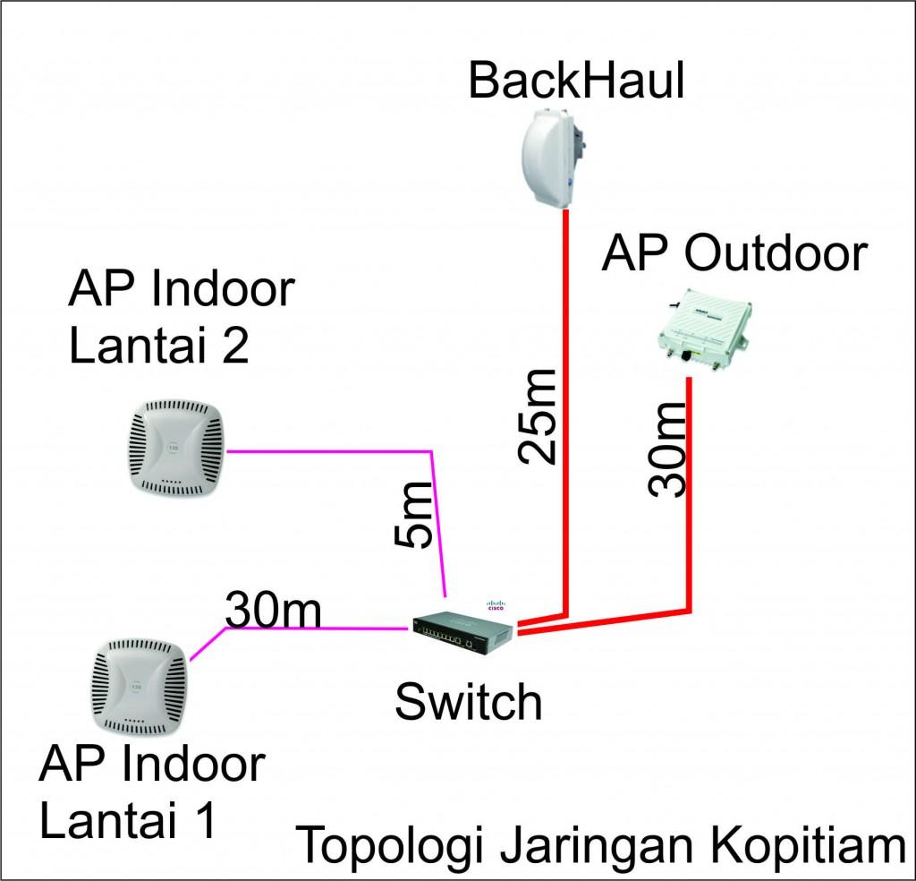 topologi-bangi