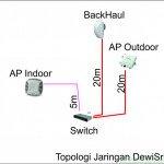 topologi-dewisri