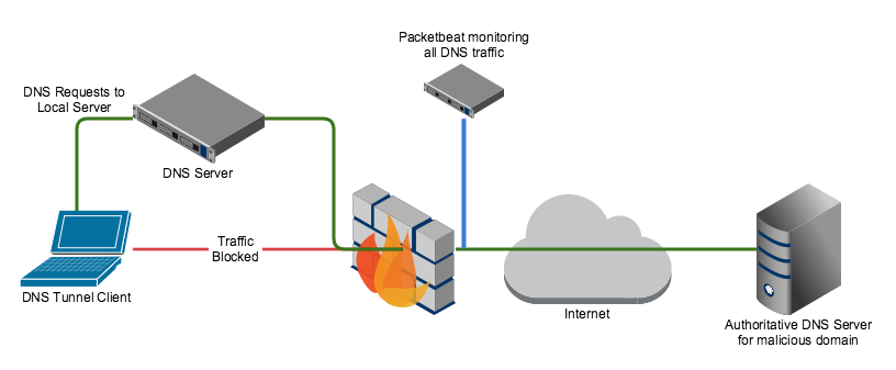 dns-tunnel-monitoring